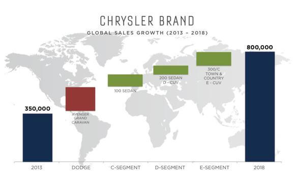 chrysler_brand_sales_growth_2013_2018_may_2014_l