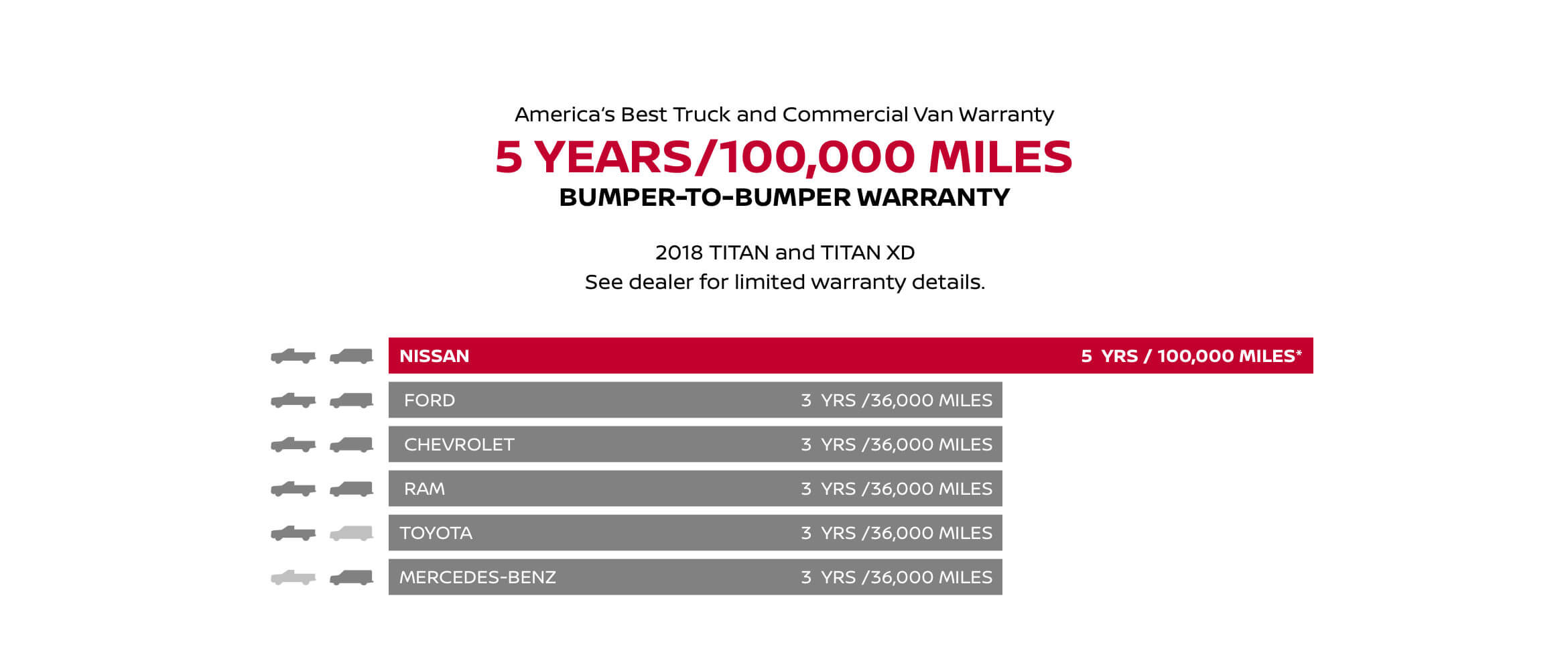 America's Best Truck and Commercial Van Warranty 5 YEARS/100,00 MILES