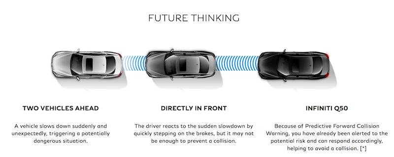 Infiniti Predictive Forward Collision System