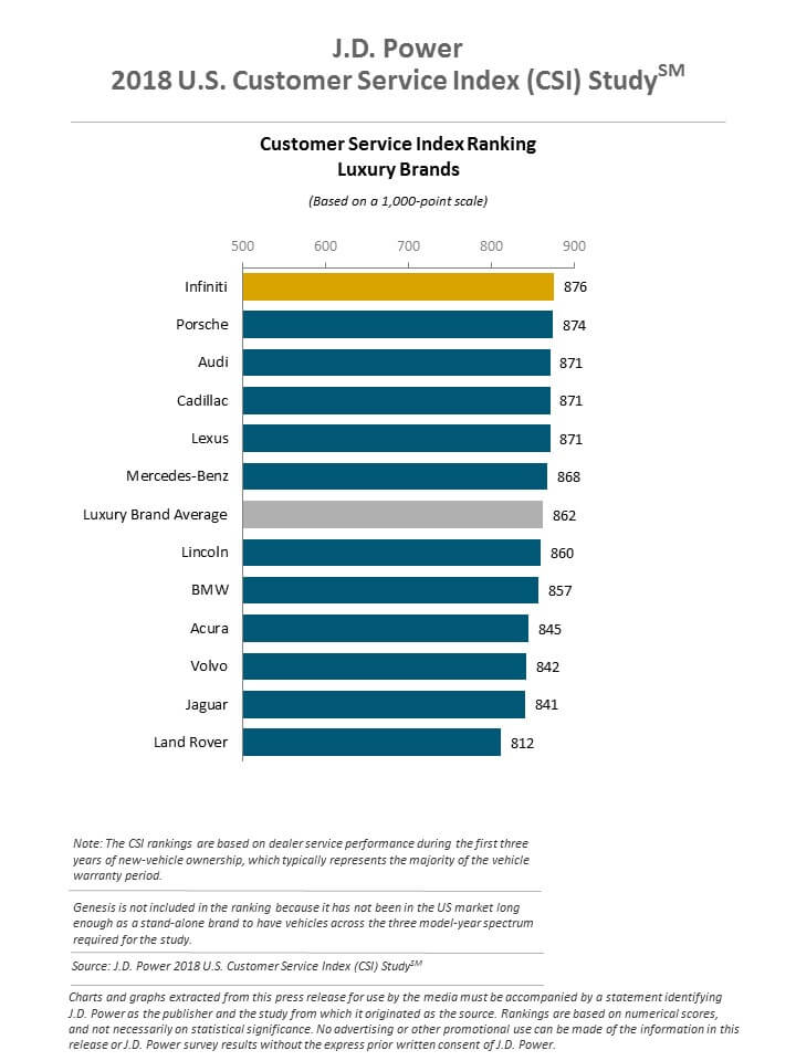 J.D. Power 2018 Customer Service Index