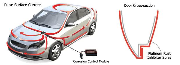 Murray Shield Corrosion Control Module