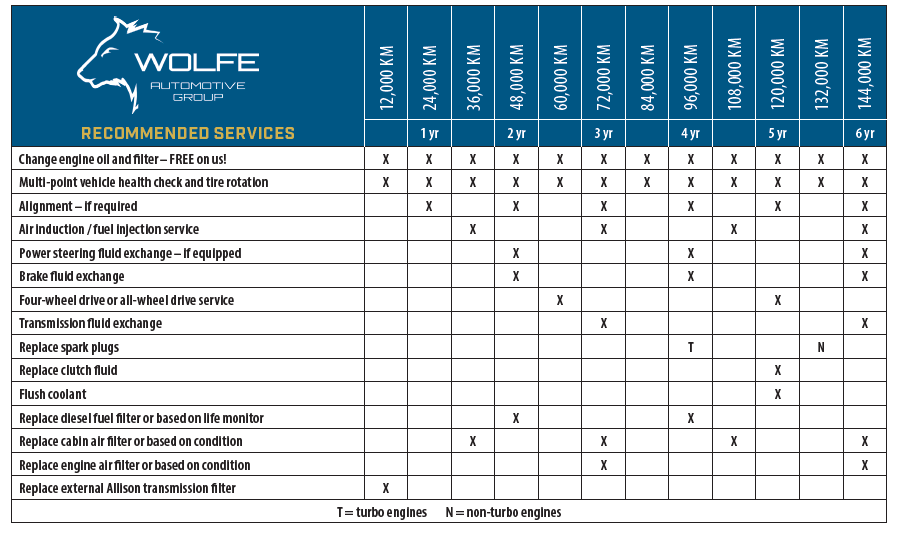 Maitenance Schedule