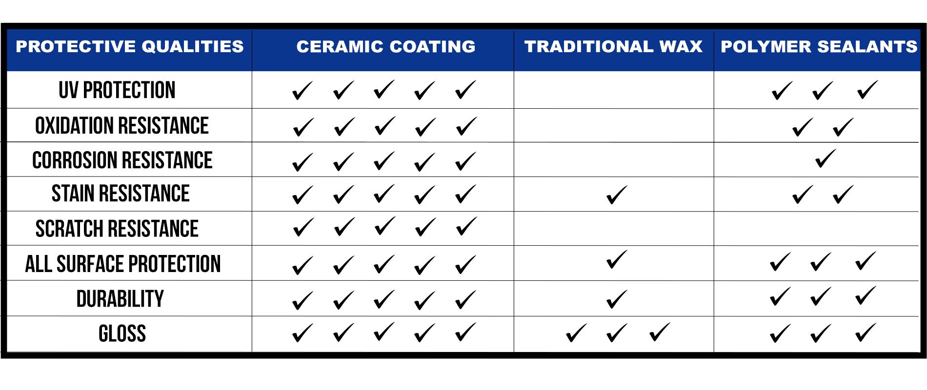 Ceramic Chart