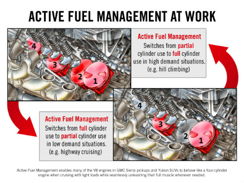 Active Fuel Management on the GMC Sierra