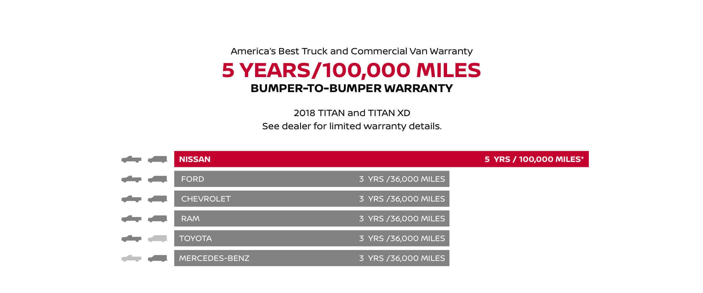 America's Best Truck and Commercial Van Warranty 5 YEARS/100,00 MILES