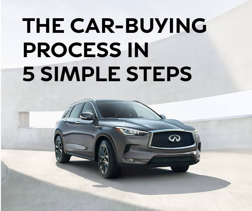 The Car-Buying Process in 5 Simple Steps