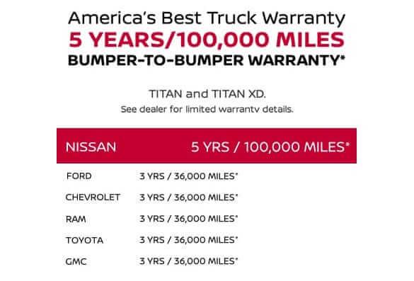2021 Nissan Titan best truck warranty