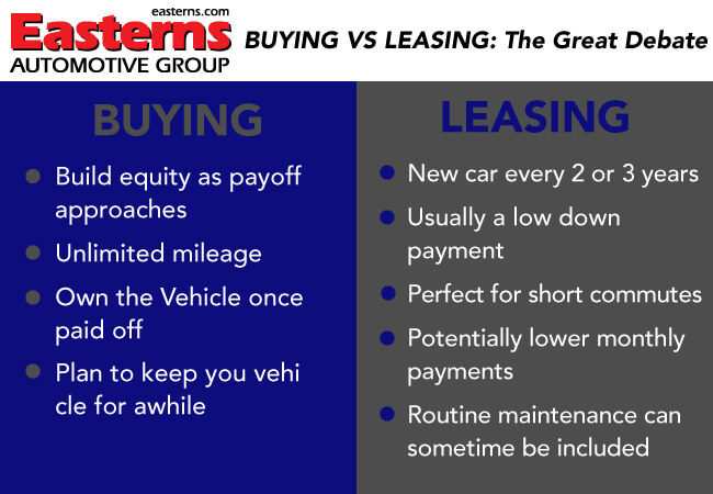 however buying and leasing in itself are the total opposite of each other most people have their own personal reasons as to why they choose to buy or
