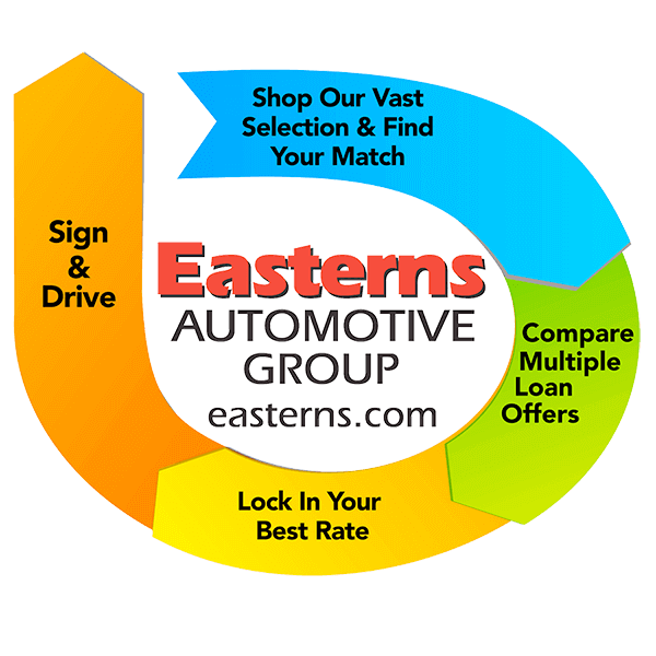 Easterns Automotive Group Process