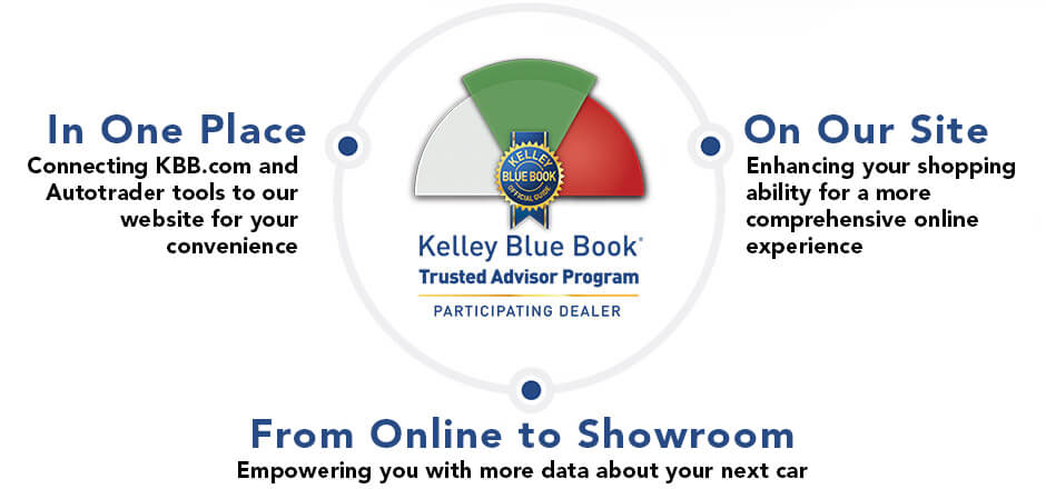 Easterns Automotive Groups Partnership With Kelly Blue Book